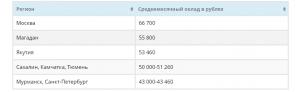 Как найти хорошую работу в России жителям ЛНР и ДНР