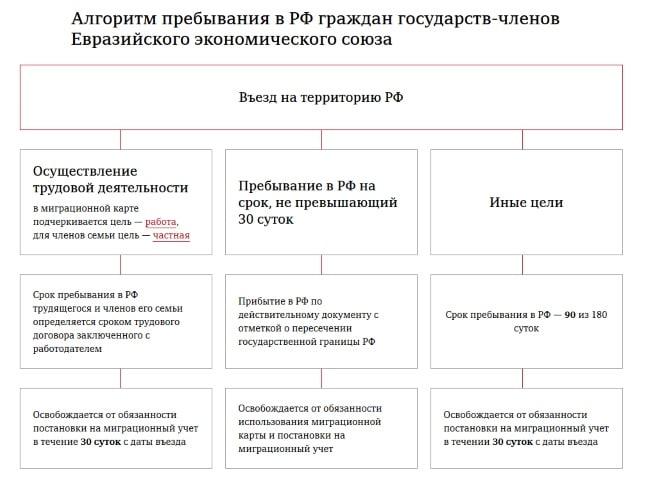 Прием на работу граждан Казахстана в 2018 году